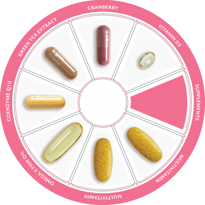 Beauty from the inside out with MyTrition Beauty Personal Packs - vitamin wheel